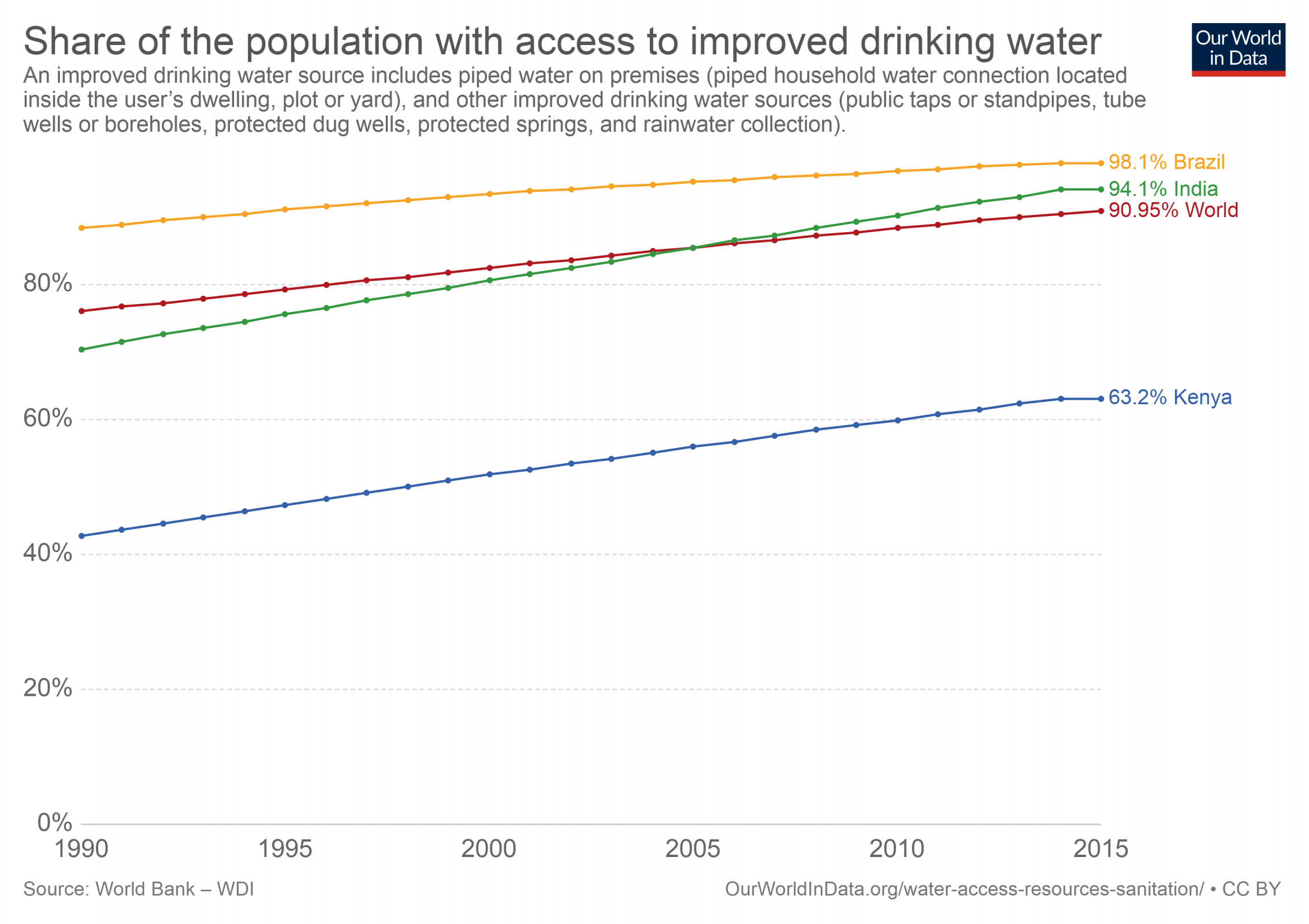 share-of-the-population-with-access-to-improved-drinking-water.png