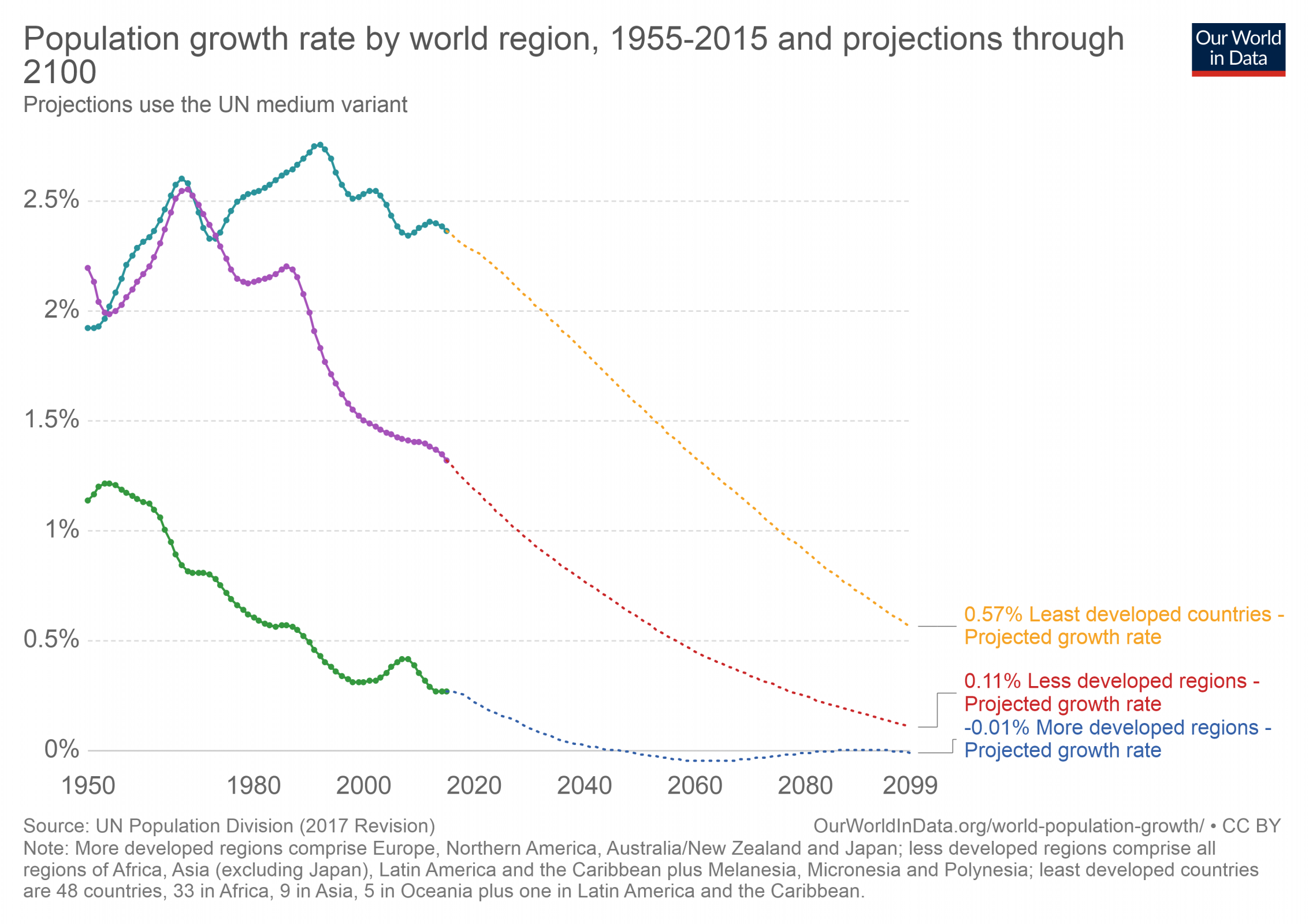 population-growth-rate-by-world-region-1955-2015-and-projections-through-2100.png