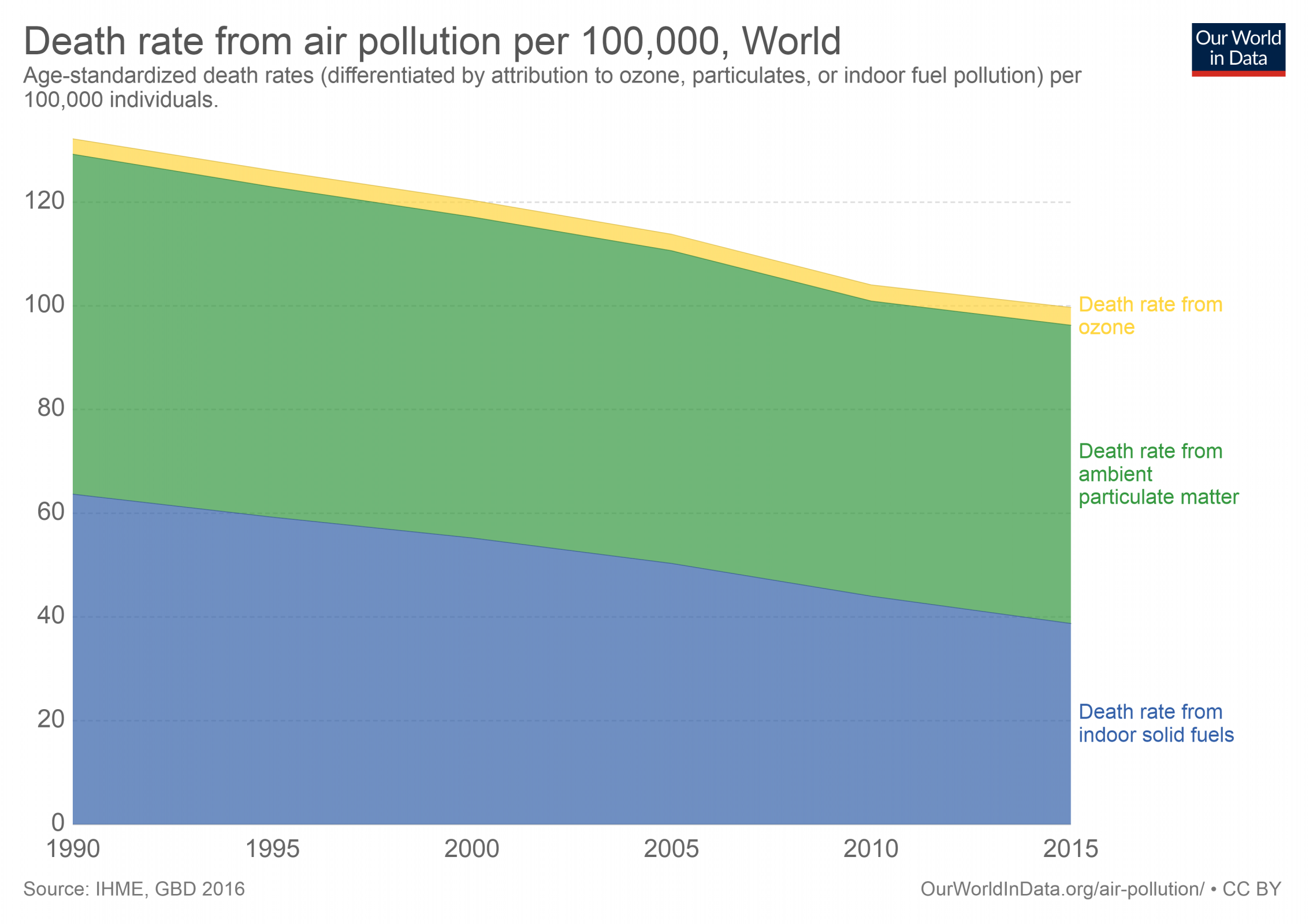 death-rate-by-source-from-air-pollution.png