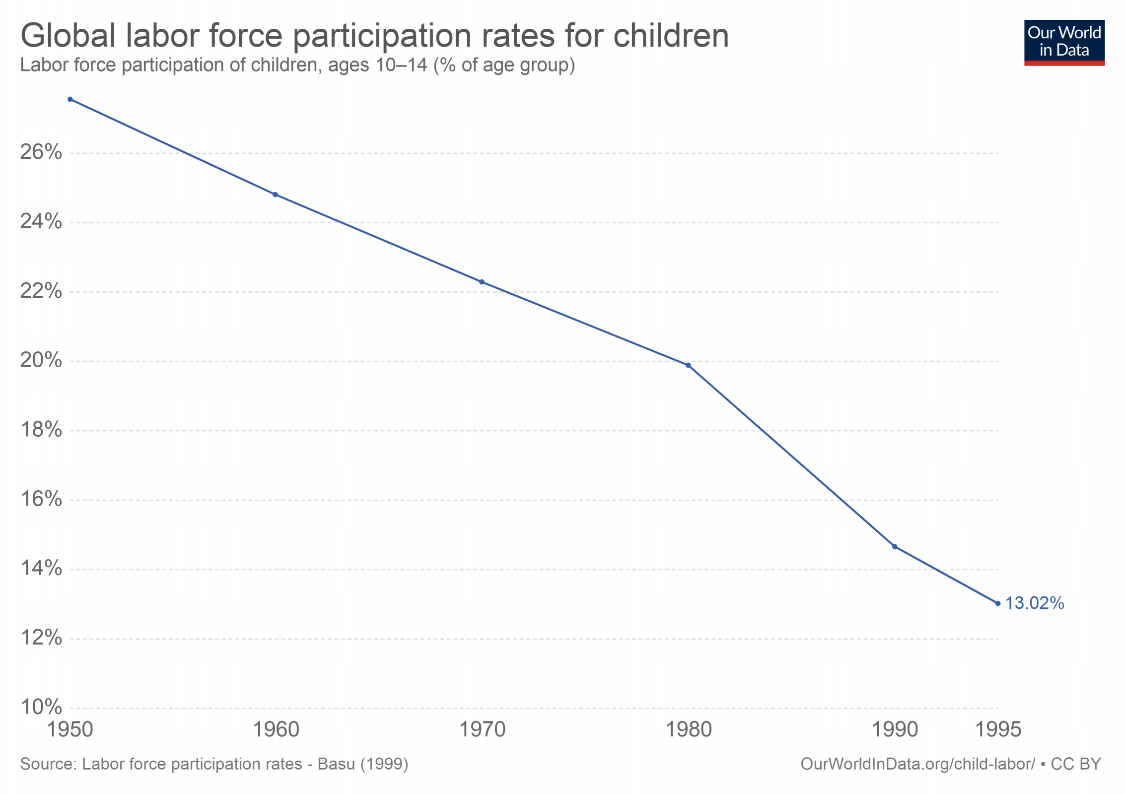 global-incidence-of-child-labour.png