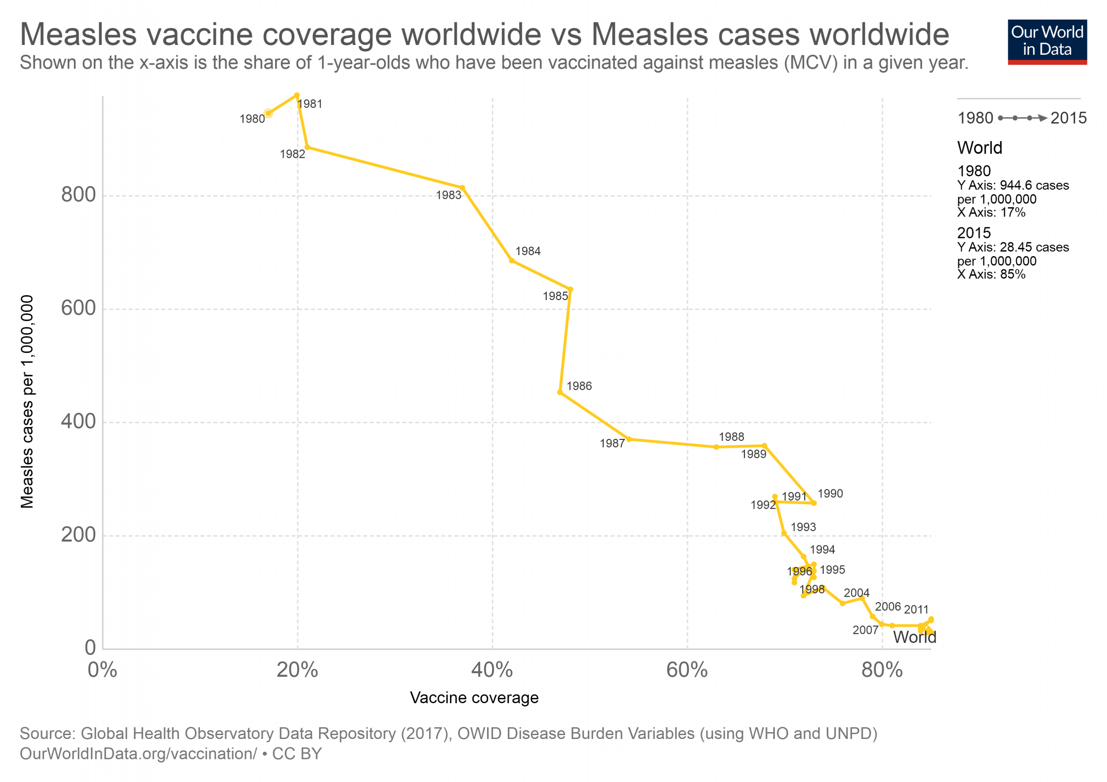 measles-vaccine-coverage-worldwide-vs-measles-cases-worldwide.png