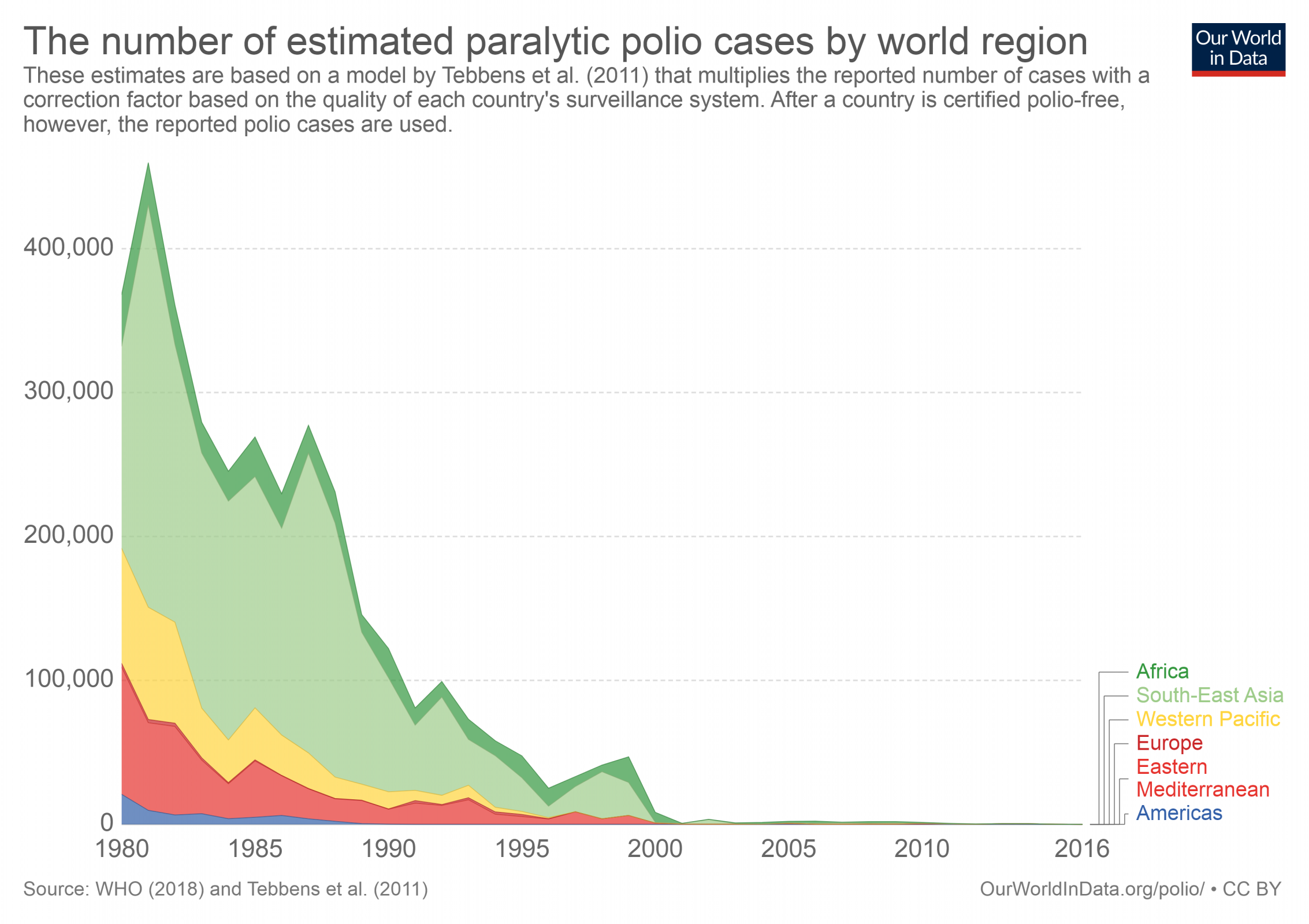 number-of-estimated-paralytic-polio-cases-by-world-region.png