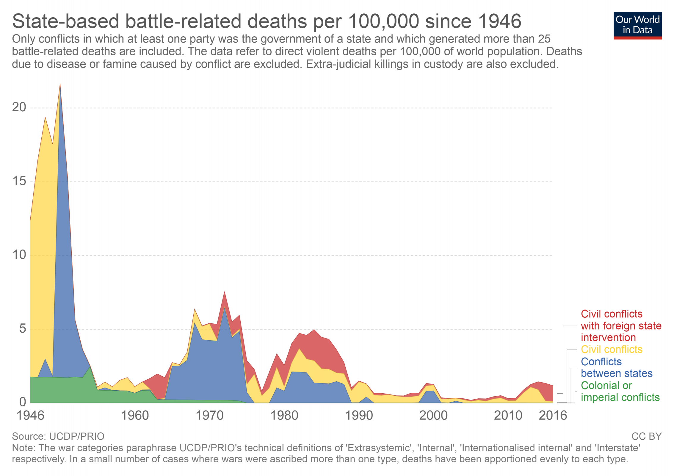 state-based-battle-related-deaths-per-100000-since-1946.png