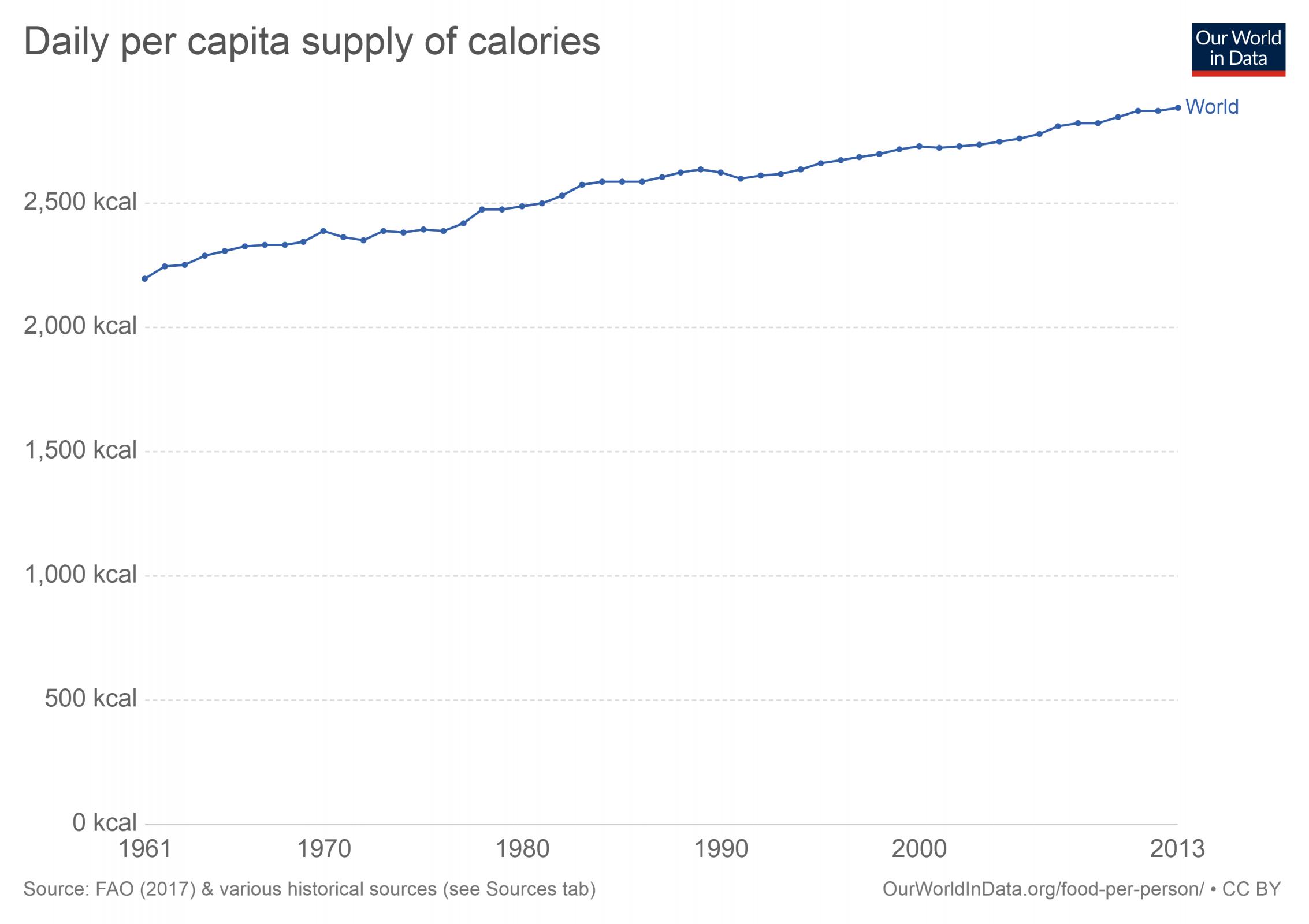 daily-per-capita-supply-of-calories.png