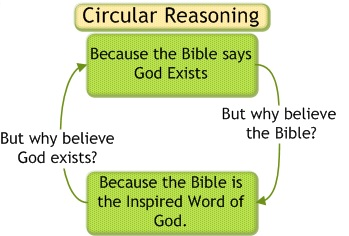 circular reasoning god bible.png