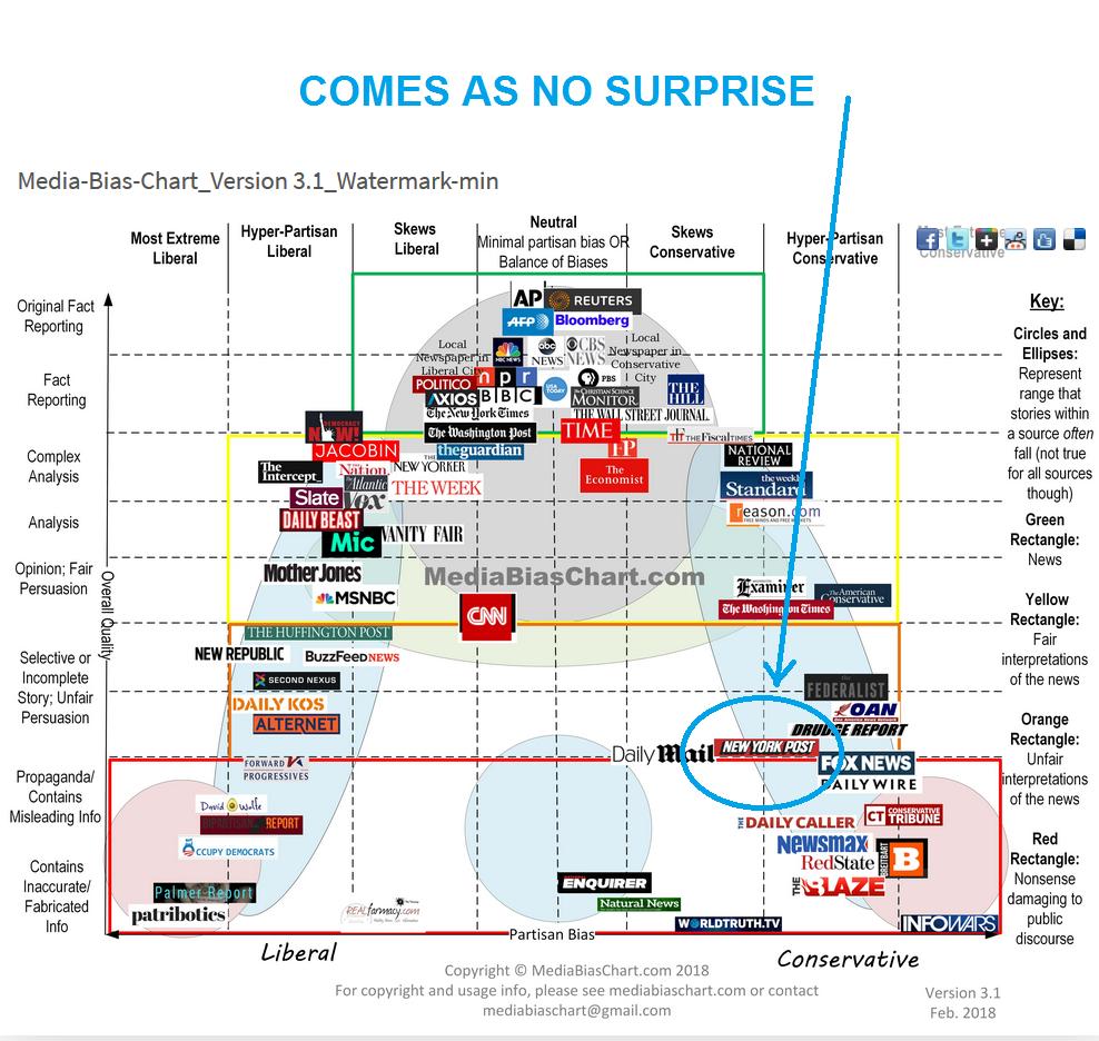 media bias chart new york post.png