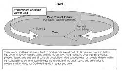 Christian View of God.jpg