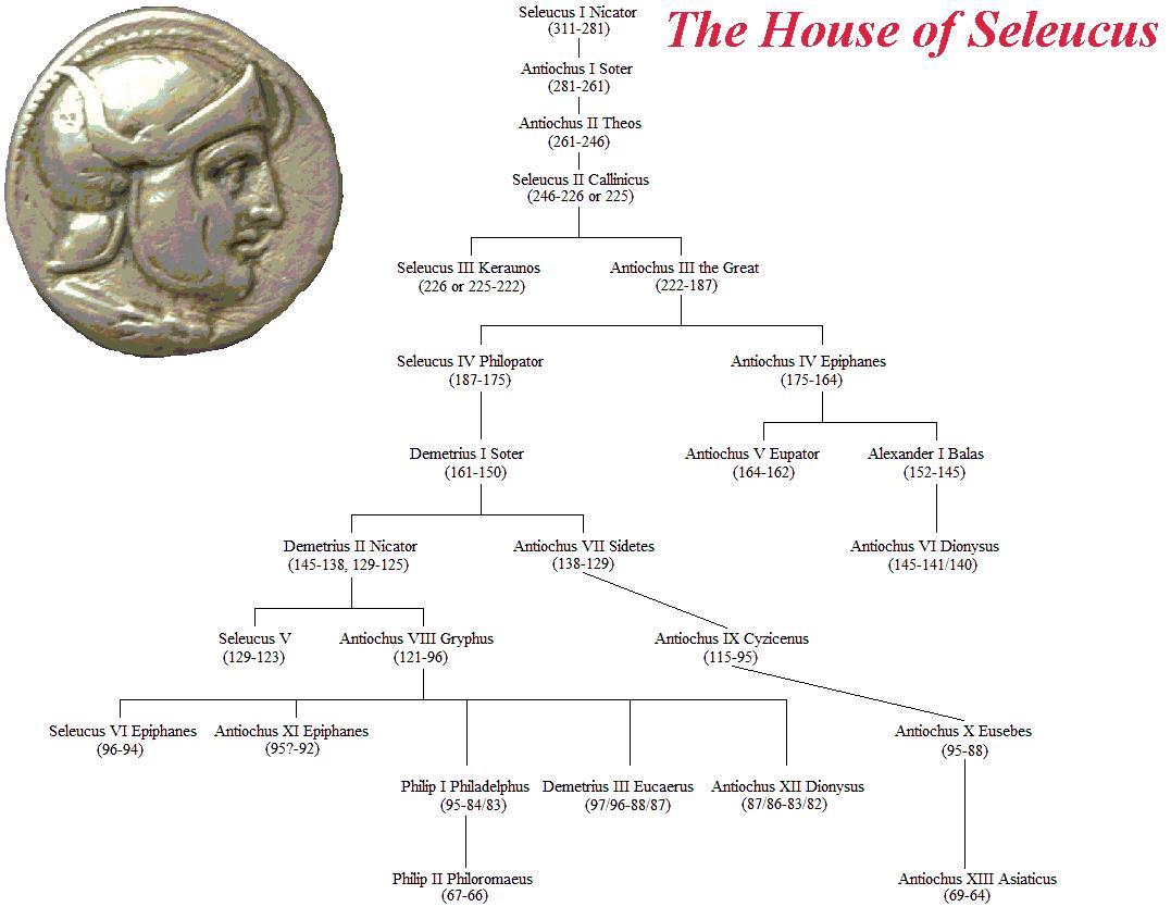 Bible - Daniel 08 - The Seleucid (Greek) King List.jpg