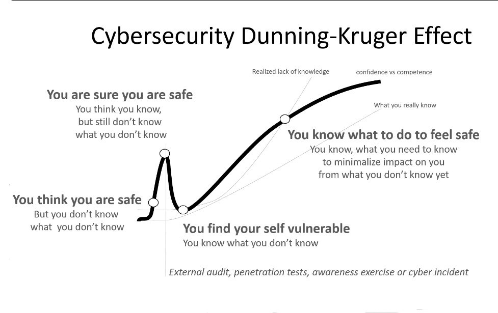 Dunning Kruger effect - B.jpg
