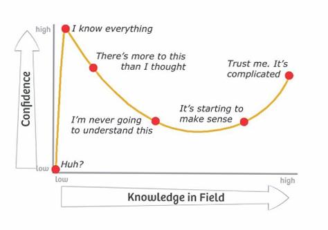 Dunning Kruger effect - C.jpg