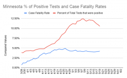 Minnesota % of Positive Tests and Case Fatality Rates.png