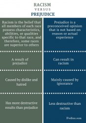 Difference-Between-Racism-and-Prejudice-infographic.jpg