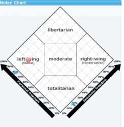 Nolan Chart.PNG