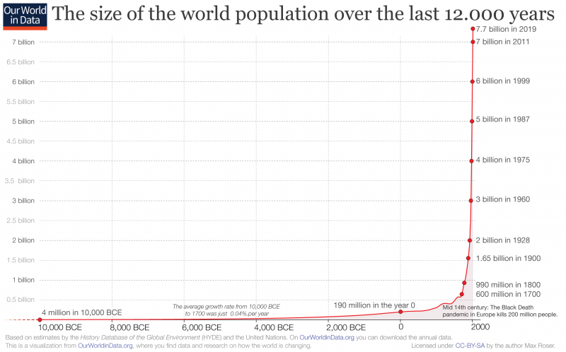 Annual-World-Population-since-10-thousand-BCE-for-OWID-800x498.png